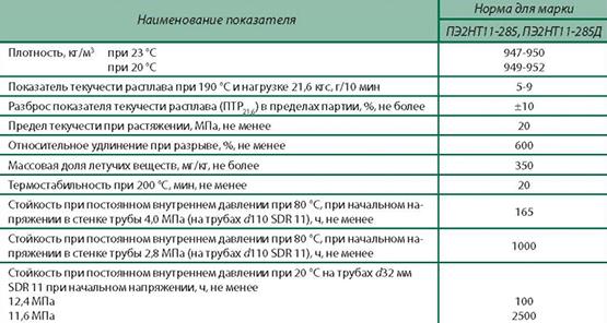 ПЭ2НТ11-285Д